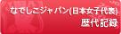 なでしこジャパン(女子日本代表)歴代記録