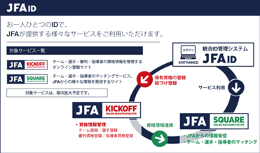 JFA IDサービス説明画面.png