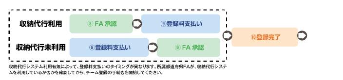 申請フロー図.jpg